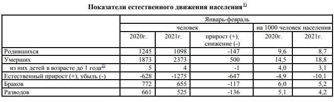 Темпы естественной убыли населения в Благовещенске за год выросли в шесть раз